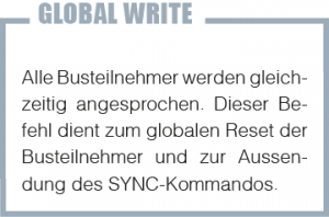 GlobalWrite_D