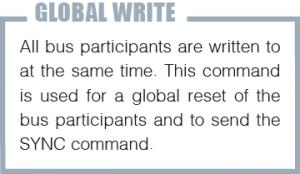 E_GlobalWrite